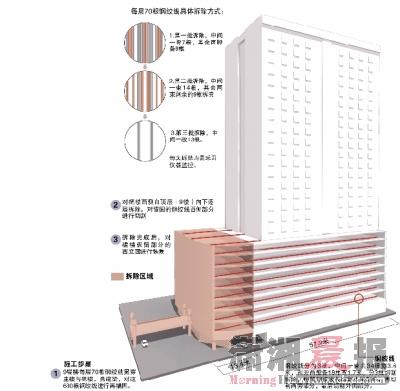 廖莎:部分拆除结构复杂的汇源大厦裙楼,这也是湖南建筑史上的一