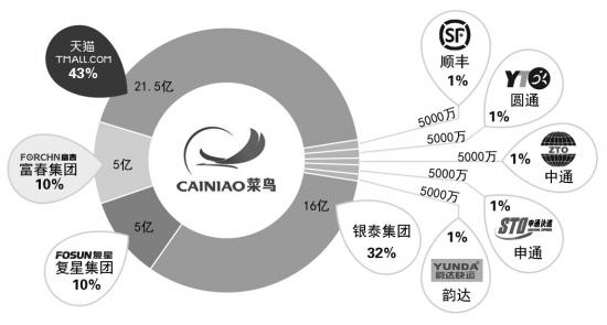 以后可别轻易自称为菜鸟,因为,它现在属于马云。5月28日,阿里巴巴集团、银泰百货集团联合复星集团、富春集团、顺丰速运集团和申通、圆通、中通、韵达物流公司在深圳联合成立菜鸟网络科技有限公司(简称菜鸟网络),并同时启动中国智能骨干网(简称CSN)的项目建设。第一期投资1000亿人民币。 在这家自称菜鸟的新公司背后,是电商、物流、零售、地产行业的大佬。马云出任新公司的董事长。 据称菜鸟网络这个公司名由马云选定,寓意做业务时永远保持一种菜鸟般的学习心态。阿里巴巴董事局主席马云在28日发布会上
