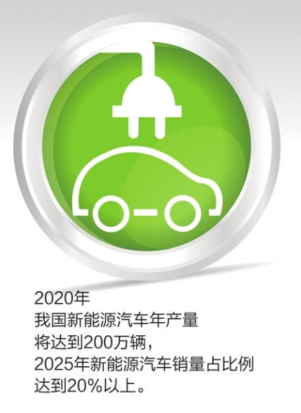 我国新能源汽车2025年销量将达20%